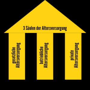 Die 3 Säulen der Altersversorgung.